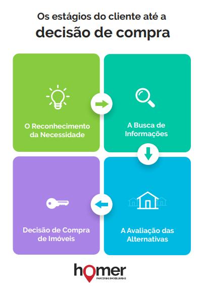 E-Book: Os estágios do cliente até a decisão de compra