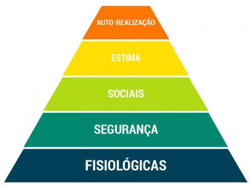 piramide-de-maslow-homer-parcerias-imobiliarias